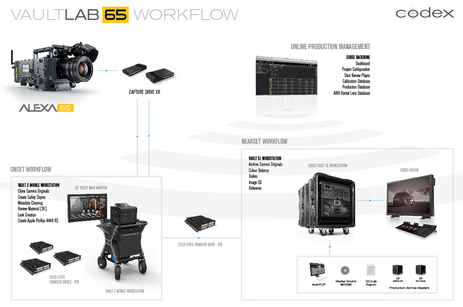 vault 65 and alexa workflow