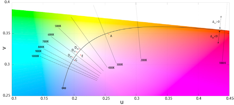 A more detailed view of the Black Body locus showing some familiar colour temperatures and some standard illuminants. (Image source: Wikipedia)
