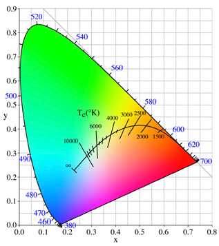 CIE Chromaticity Chart showing a plot of the colours of light emitted by the Black Body Radiator as it is heated to infinity ºK. This path is known as the Black Body or Planckian locus.