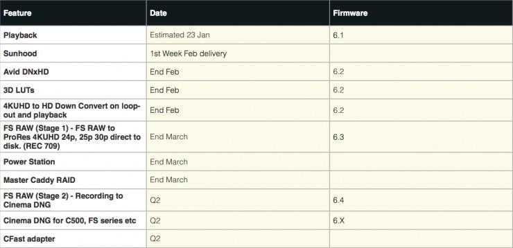 Timeline for future Shogun updates.